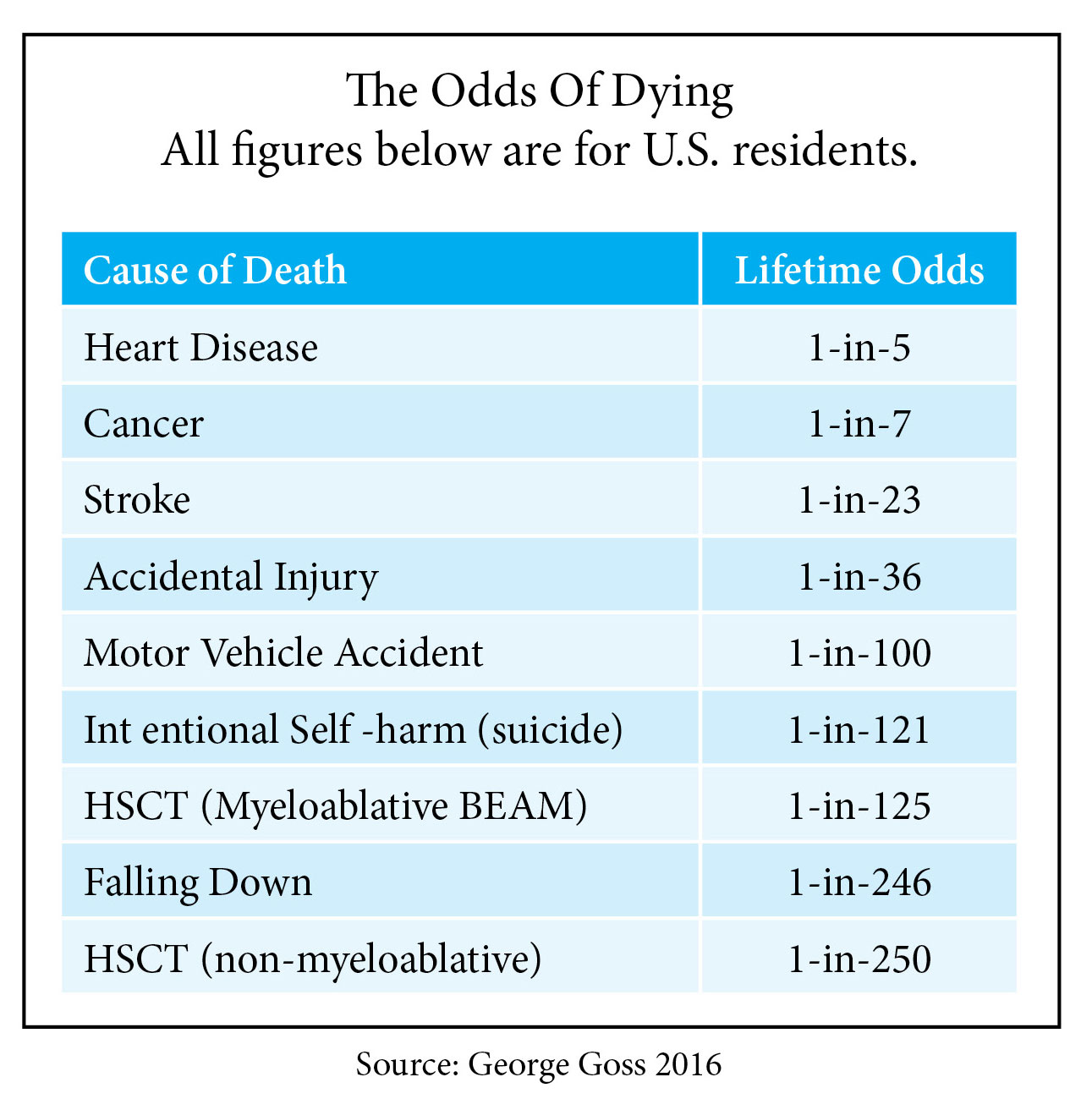 odds of dying